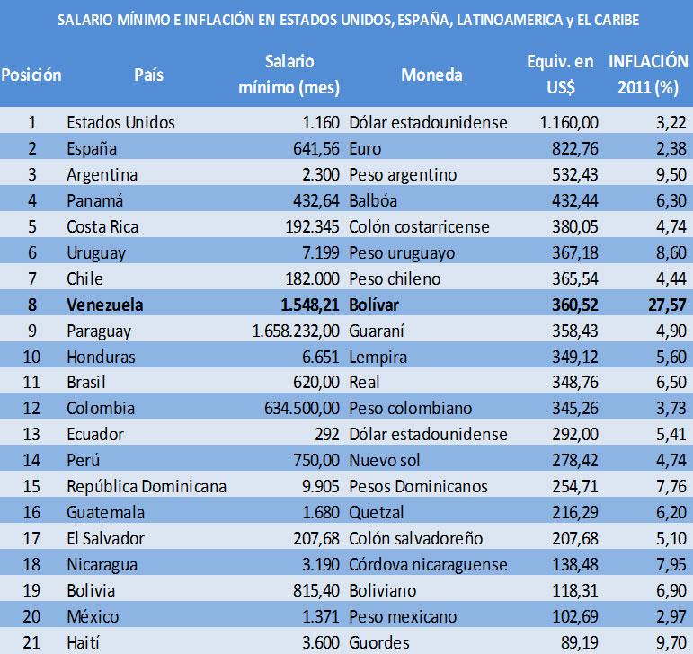 Salario Mnimo Colombia 2013 Cuanto Es El Salario Mnimo En   Autos