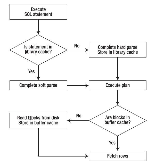SQL execution