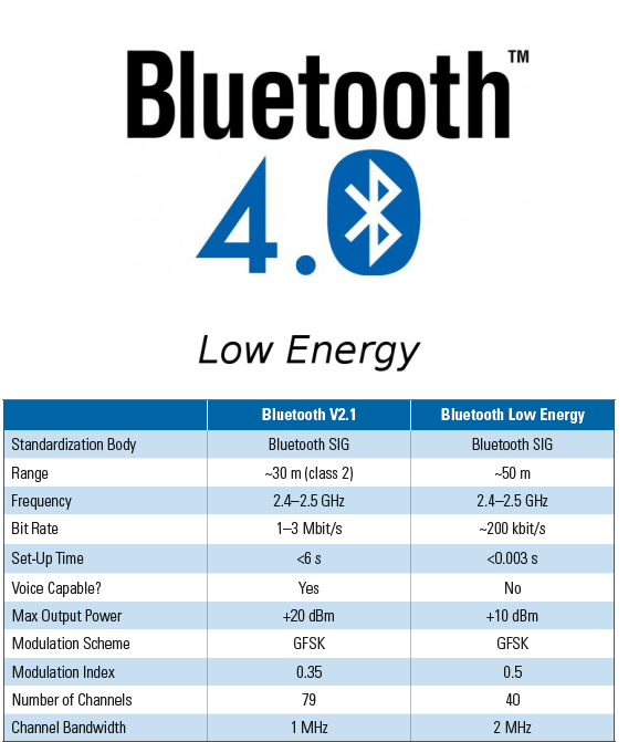 the 3g4g different flavours of bluetooth 4 0 4 1 low energy smart smart ready
