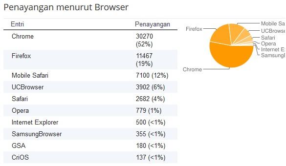 statistik browser pembaca blog prediksi bola profesional