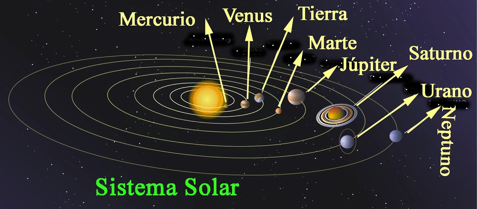 Cuantos Planetas Giran Alrededor Del Sol Y Cuales Son Sus | Caroldoey