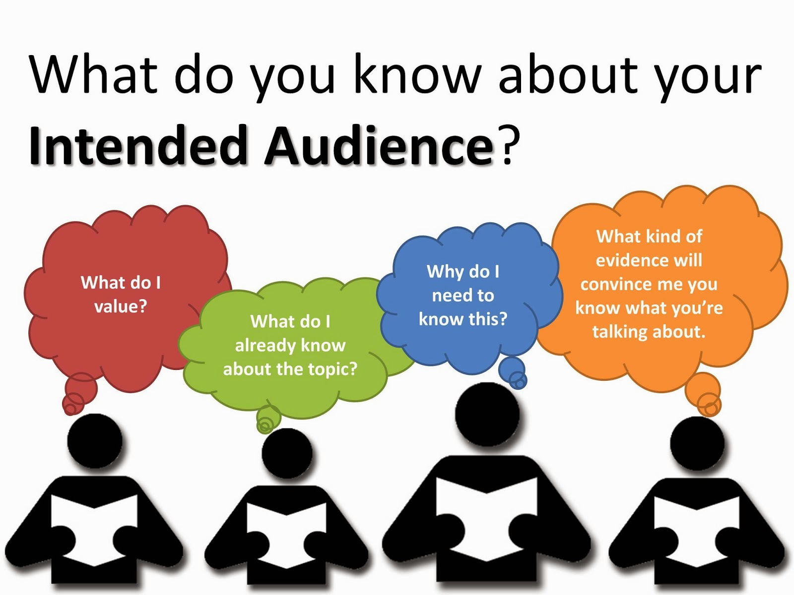 types of audiences in writing