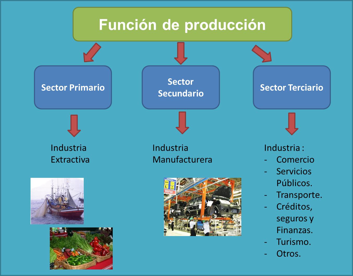 Business and business costos y presupuestos introducci n for Funcion de salida