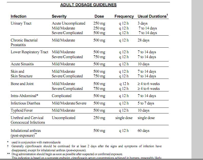 Ciprofloxacin dosage for chronic prostatitis