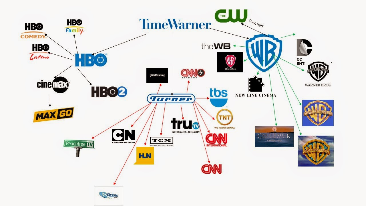 Media Conglomerates, Mergers, Concentration of Ownership