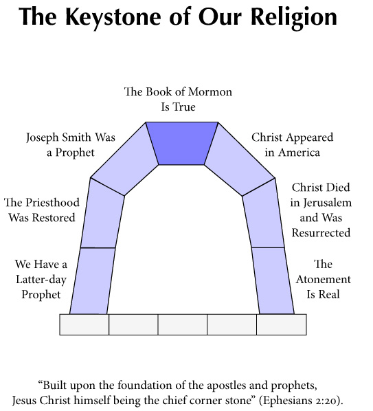 Sunday School Apologetics  Lesson 1  The Keystone Of Our