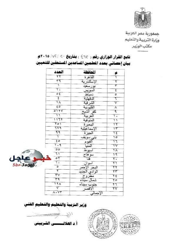 بالارقام وزارة التربية والتعليم تصدر قرار لتعيين 8073 معلم مساعد بالمحافظات