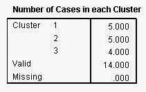 Number Cluster