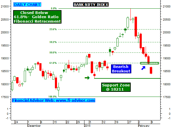 BANKNIFTY Index Chart