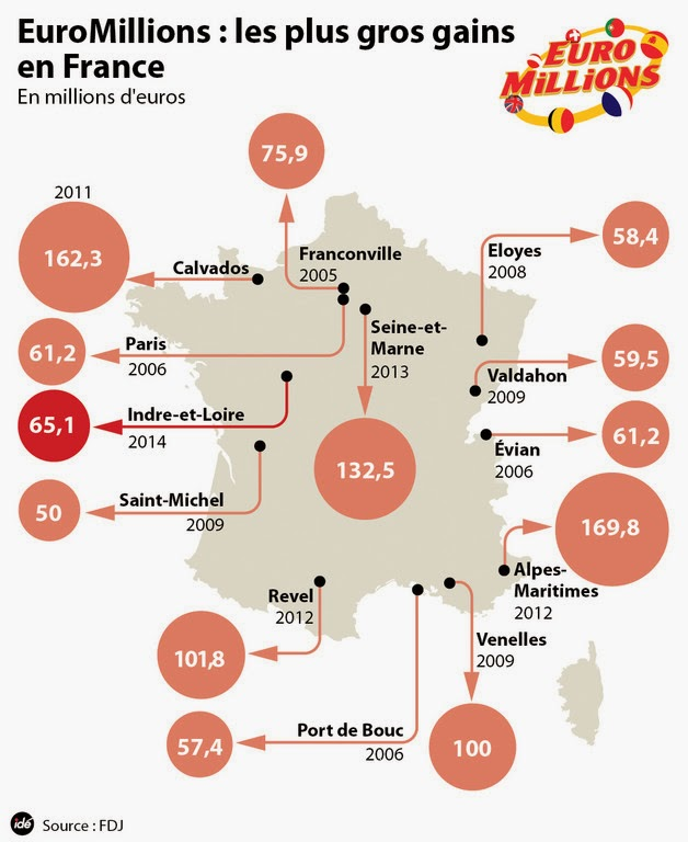 Euromillions, les plus gros gains en France