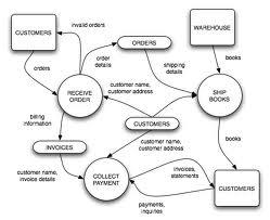 Data flow diagram dfd zaid ar rosyid data flow diagram dfd adalah alat pembuatan model yang memungkinkan profesional sistem untuk menggambarkan sistem sebagai suatu jaringan proses fungsional ccuart Images