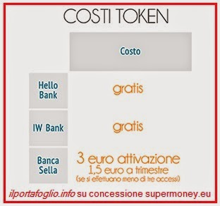 conti correnti on line, sicurezza: il token