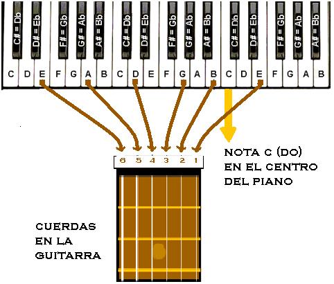 afinar guitarra con piano