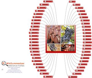 Wine mind map created by WikiSummarizer
