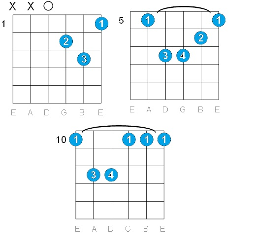 GUITAR: D MINOR GUITAR CHORDS