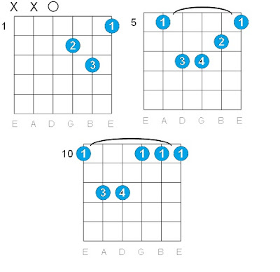 how to play d minor chord on guitar