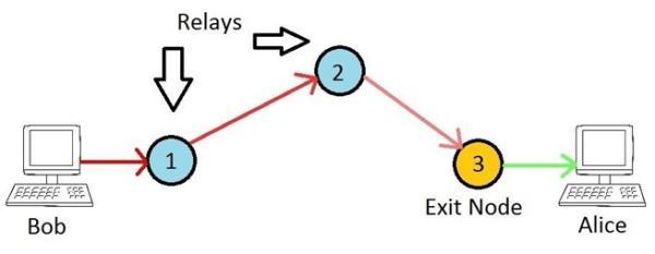 Exitmap