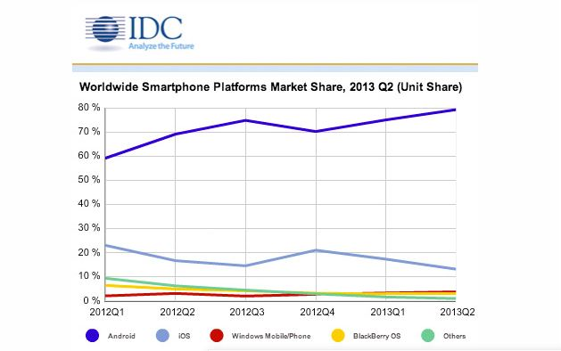android-and-ios-shares-in-market-graph