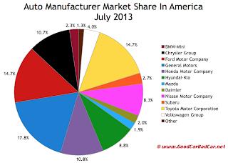 USA July 2013 auto sales market share chart