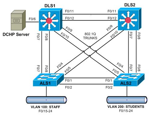ethernet and spanning tree protocol The spanning tree protocol is a link management protocol that is designed to support redundant links while at the same time preventing switching loops in the network it is quite useful and should be enabled on the switch interfaces.