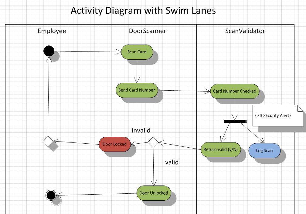 Itc Resources  Activity Diagrams