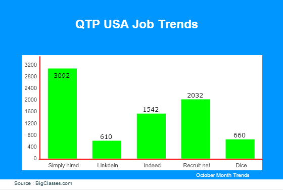 QTP jobs in USA