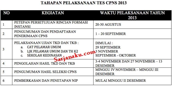 Jadwal Pendaftaran CPNS