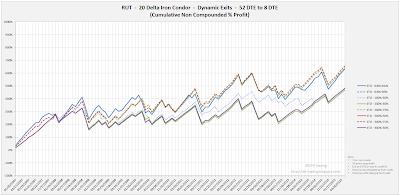 Iron Condor Equity Curves RUT 52 DTE 20 Delta Risk:Reward Exits