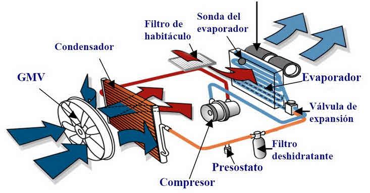 diagrama de un automovil: