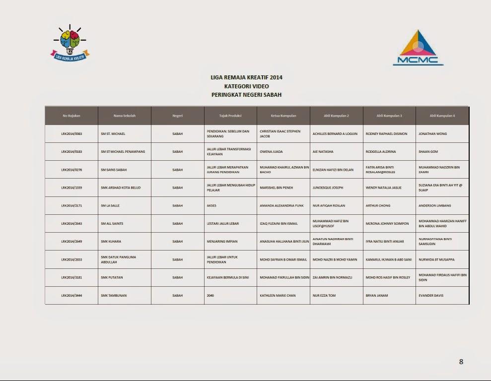Senarai Finalis Top 10 Liga Remaja Kreatif 2014 Bagi Setiap Negeri Sabah