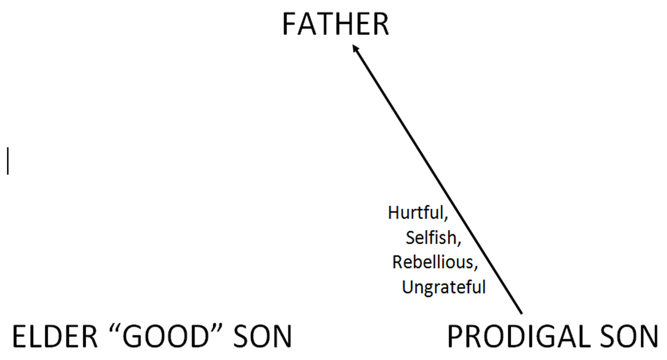 The Father (luke 15:12) Nothing Is Said About How The Father Raised This  Son This Is Important To Note: What The Father Did Or Didn't Do Prior To  This