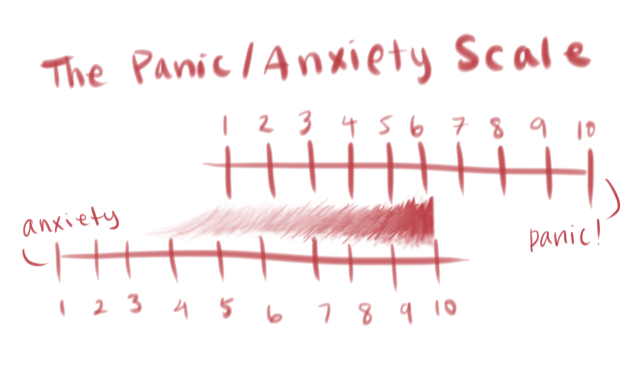 the panic/anxiety scale