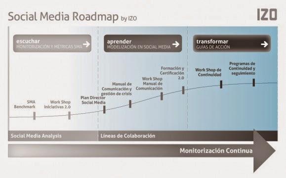Social-Media-Roadmap-estrategia-redes-sociales-paso