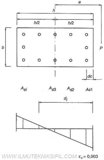 Himpunan mahasiswa sipil poliban struktur kolom tulangan terdistribusi lebih banyak dipakai untuk struktur kolom daripada tulangan dua sisi meskipun begitu dalam perhitungannya memerlukan perhitungan ccuart Images