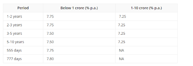 NRE Term Deposit Rates for 1-10 Crores