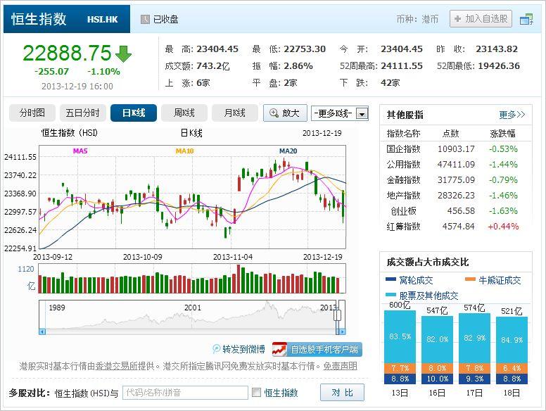 中国株コバンザメ投資 香港ハンセン指数20131219