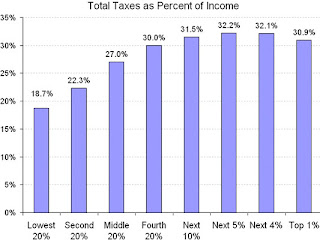 Total Taxes as Percent of Income