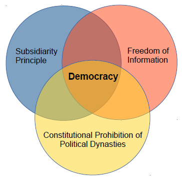 The needed components of Philippine democracy: Subsidiarity Principle, Freedom of Information, and Constitutional Prohibition of Political Dynasties.