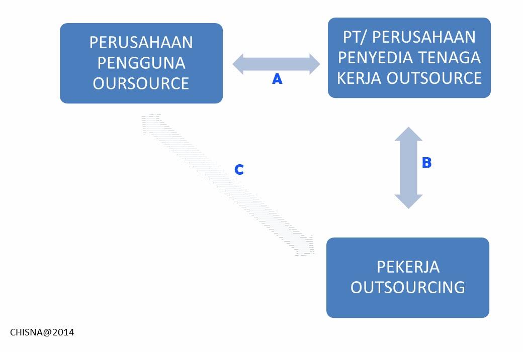 hubungan tenaga kerja Indonesia membutuhkan 113 juta tenaga kerja terampil, mengapa  hubungan  industrial, hingga masuknya tenaga-tenaga kerja asing ke.