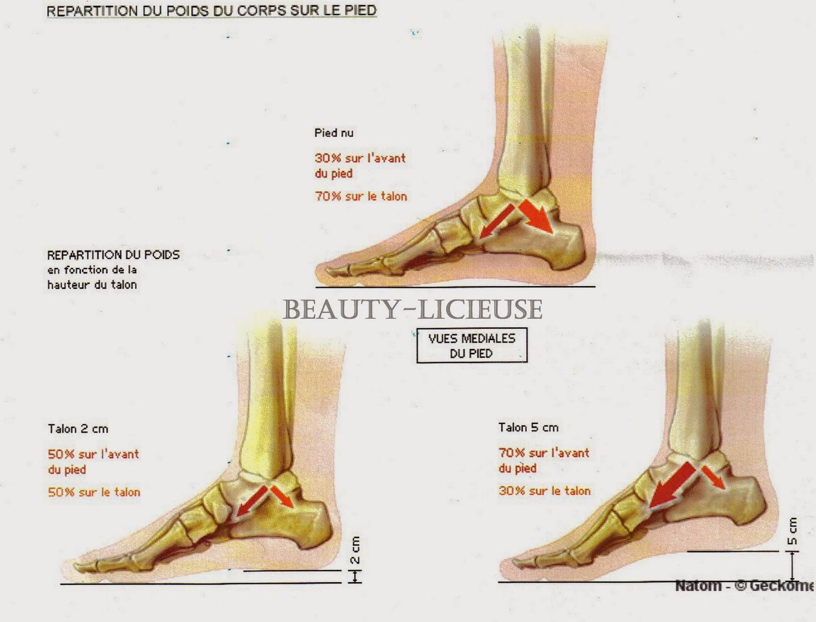 La démangeaison des veines des membres inférieurs des pieds