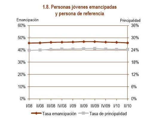Emancipación de los jóvenes en España Emancipaci%25C3%25B3n%2B2
