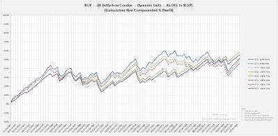 Iron Condor Equity Curves RUT 45 DTE 20 Delta Risk:Reward Exits