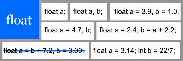 Float Data Type
