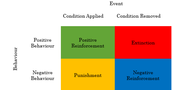 an overview of the classical conditional and its use in learning An introduction to classical in the area of classroom learning, classical conditioning primarily influences emotional an overview of behavioral psychology.