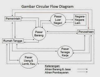 Pentingkah ilmu ekonomi circular flow siklus ekonomi dari pelaku pelaku ekonomi di dalam negeri tetapi juga masyarakat ekonomi di luar negeri dalam diagram circular flow terdapat pasar pasar yang mempengaruhi ccuart Image collections