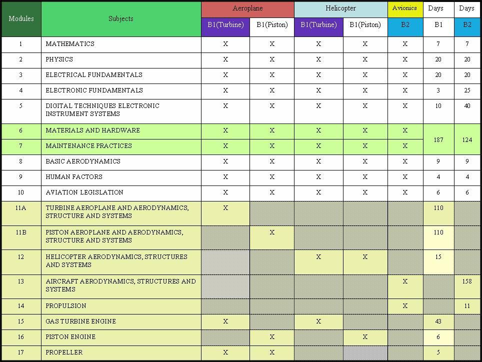 easa module 7 Easa part-66 module 7 - download as pdf file (pdf), text file (txt) or read  online easa part88.