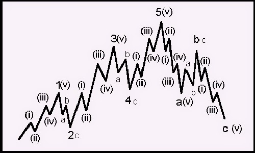 ELLIOTT WAVE BASIC