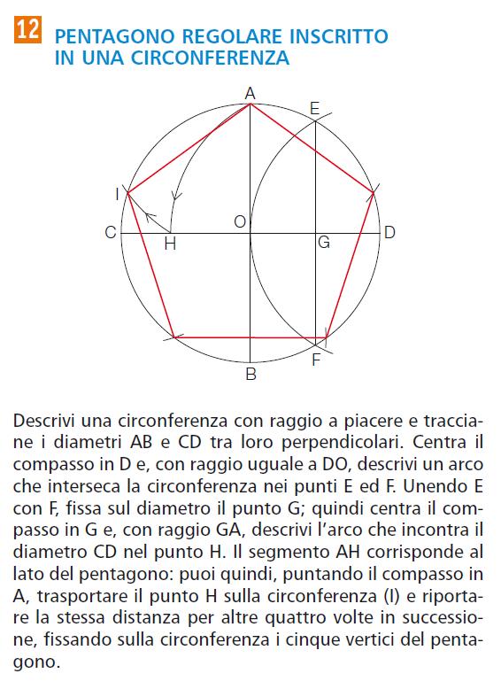 Disegniti pentagono regolare inscritto in una circonferenza for Costruzione ottagono dato il lato