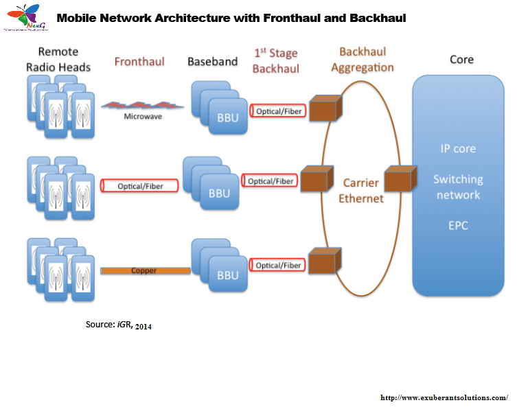 ... Best Wireless Telecom And Mobile Application Training | Distributed  Database Architecture For Global Roaming In Next