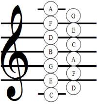 notas en el pentagrama